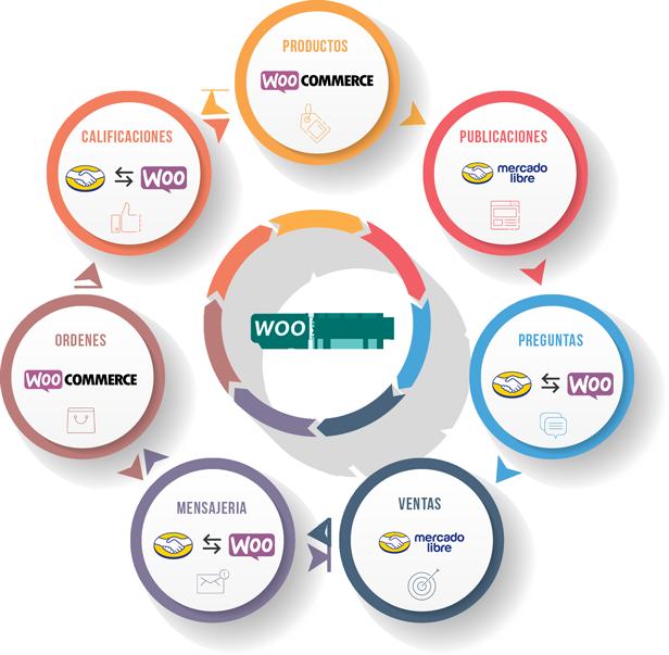 WooSync - Conecta Woocommerce con MercadoLibre 5