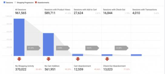 embudo de conversion google analytics